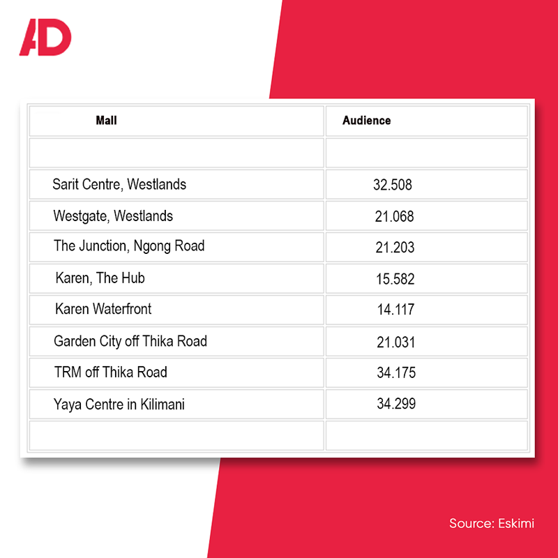 Source Eskimi: Adspace mall audience